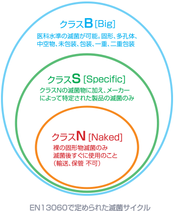 EN1306で定められた滅菌サイクル